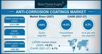 The Anti-Corrosion Coatings Market is projected to exceed $20 billion by 2027, Says Global Market Insights Inc.