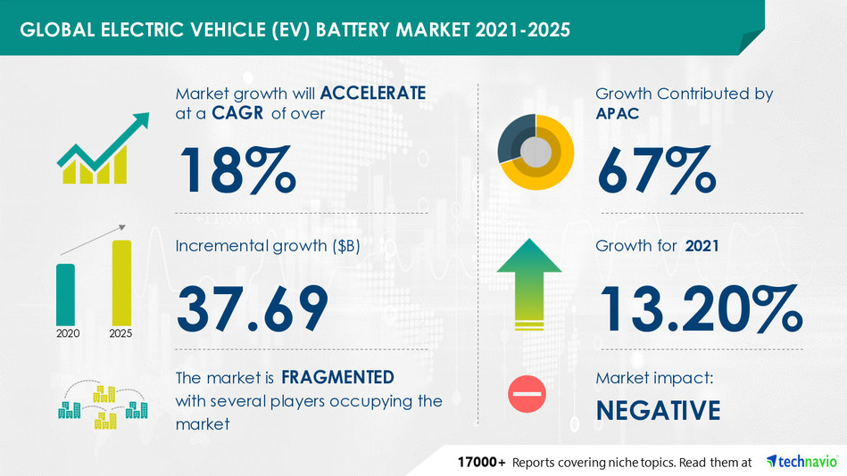 Technavio has announced its latest market research report titled Electric Vehicle Battery Market by Battery Type and Geography - Forecast and Analysis 2021-2025