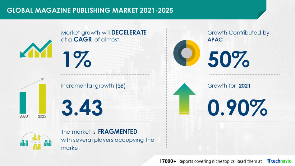 Technavio has announced its latest market research report titled Magazine Publishing Market by Type and Geography - Forecast and Analysis 2021-2025