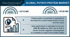 Potato Protein Market revenue to hit $150 million by 2027, Says Global Market Insights Inc.