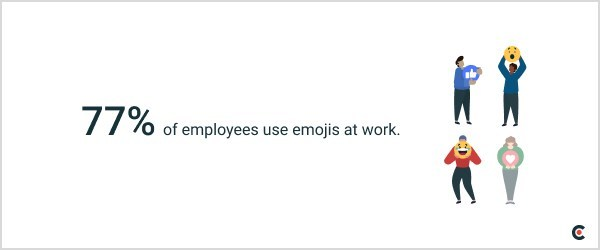 Clutch finds that 77% of employees use emojis at work, despite differing perspectives on professionalism.