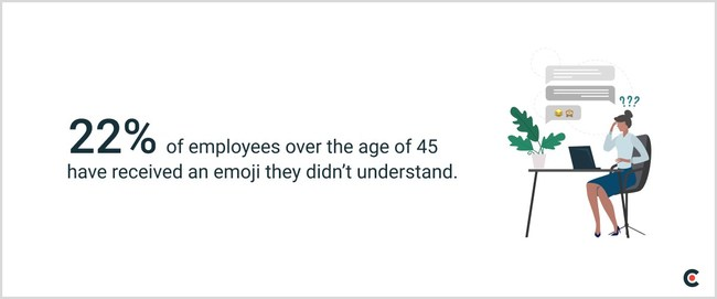 Older generations are more likely to misunderstand emojis used in the workplace than younger professionals.