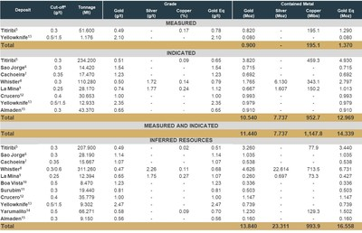 Table 1: GoldMining's Aggregated Mineral Resource Statement across all its Projects. (CNW Group/GoldMining Inc.)