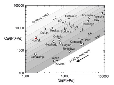 """Figure 3: Analytical Results – ELR21-041 Massive Sulphide Intercept (""""+"""") on a chart of world-class nickel-copper Deposits.  Reference: Figure 10, Konnunaho, J.P., Hanski, E.J., Karinen, T.K., Lahaye, Y., and Makkonen, H.V., 2018. The petrology and genesis of the Paleoproterozoic mafic intrusion-hosted Co-Cu-Ni deposit at Hietakero, NW Finnish Lapland. Bulletin of the Geological Society of Finland, v. 90, pp. 109–136 (CNW Group/Clean Air Metals Inc.)"""