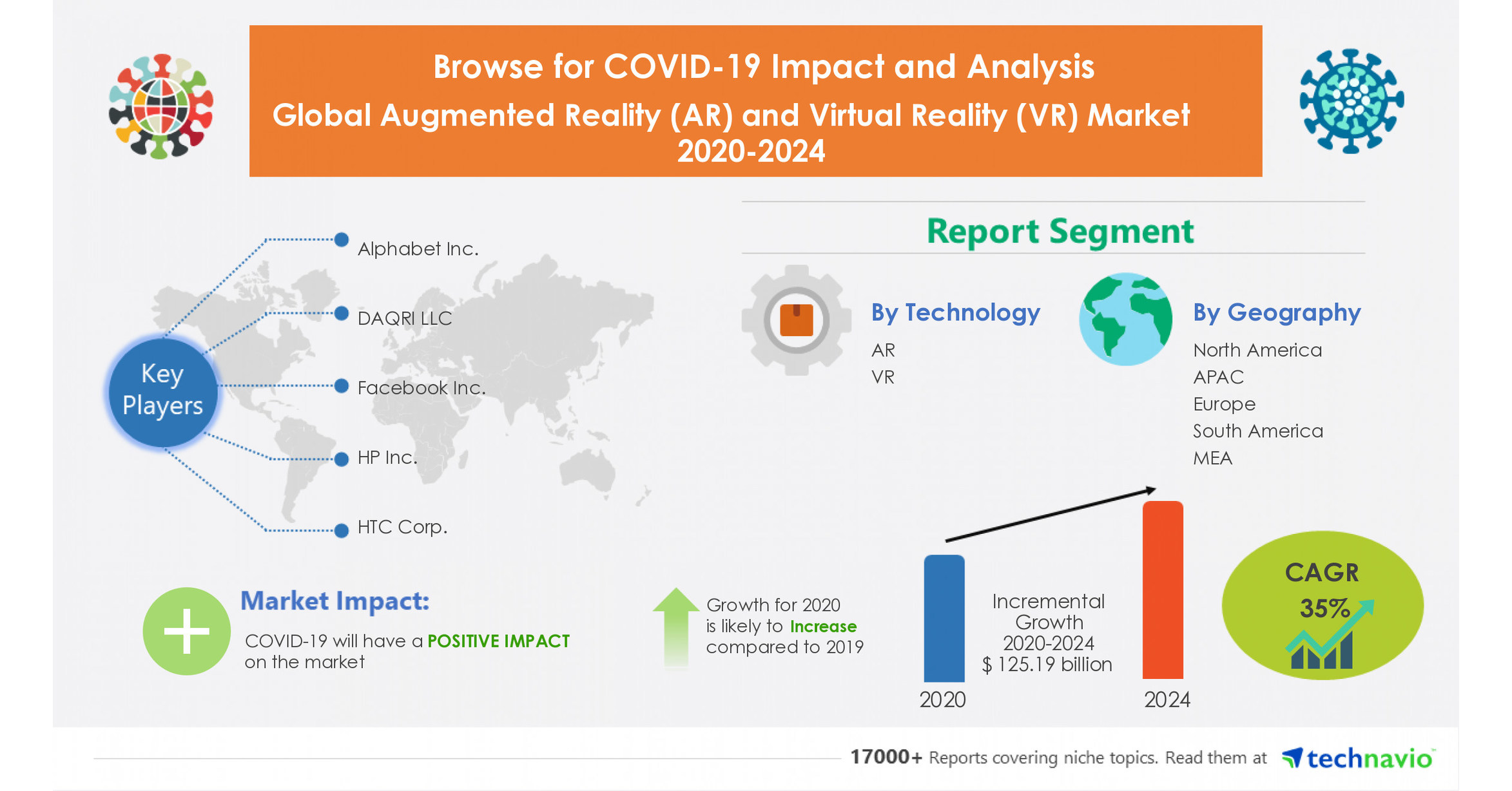 Growth over $ 125 billion in the global augmented reality (AR) market and the virtual reality market (VR) 2020-2024 |  Insight into the offers of key suppliers and market forecast for the new normal