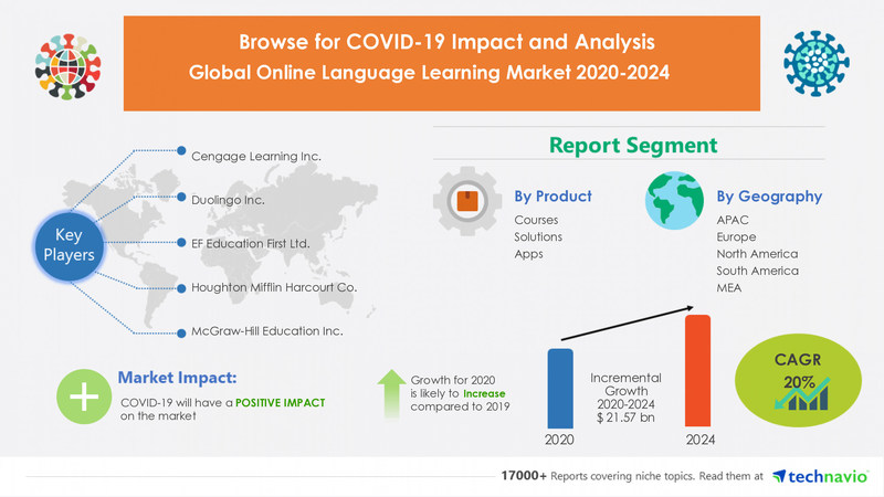 Technavio has announced its latest research report titled  Online Language Learning Market by Product and Geography - Forecast and Analysis 2020-2024