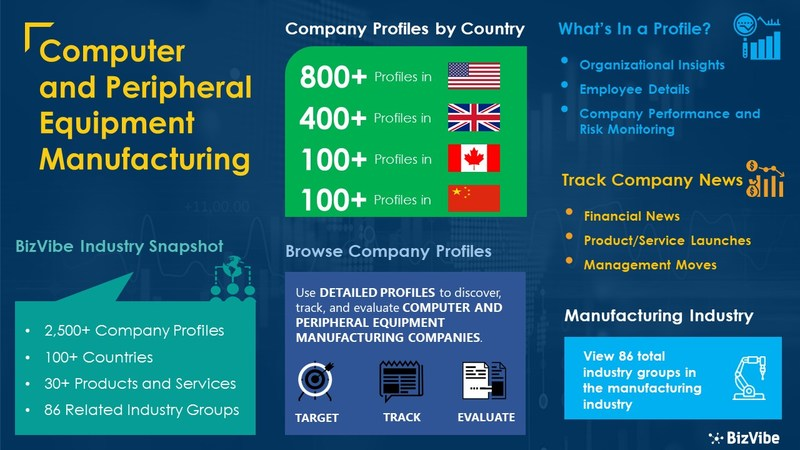 Snapshot of BizVibe's computer and peripheral equipment manufacturing industry group and product categories.