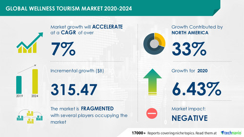 Technavio has announced its latest market research report titled Global Wellness Tourism Market 2020-2024