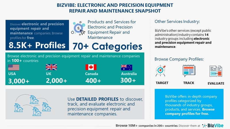 Snapshot of BizVibe's electronic and precision equipment repair and maintenance industry group and product categories.