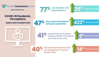 healthinsurance.com survey compares COVID-19 perceptions from March 2020 vs March 2021
