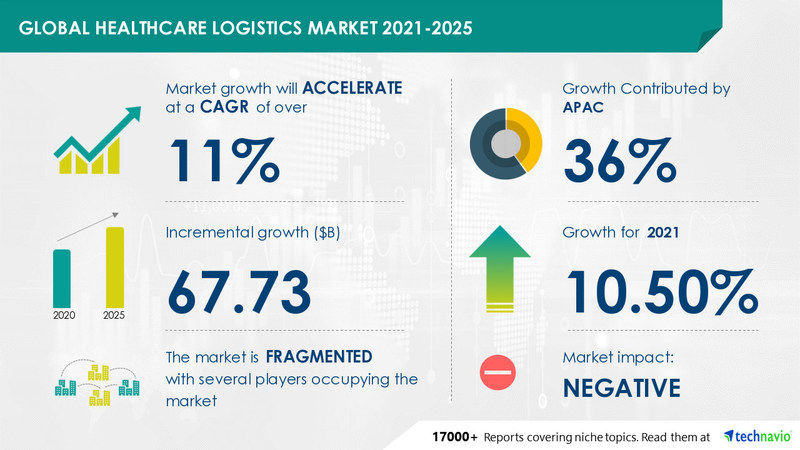 Healthcare Logistics Market by Service, Product, and Geography - Forecast and Analysis 2021-2025