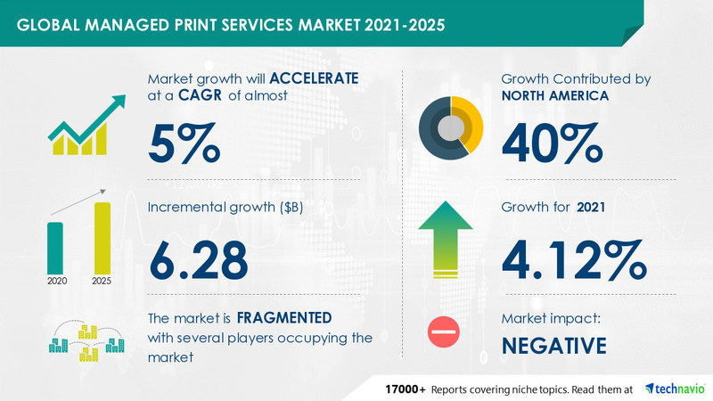 Managed Print Services Market by Deployment and Geography - Forecast and Analysis 2021-2025