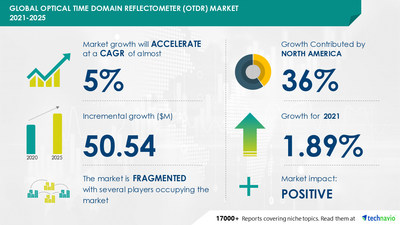 The optical time domain reflectometer (OTDR) market has the potential to grow by USD 50.54 million during 2021-2025, and the market's growth momentum will accelerate at a CAGR of 4.71%.