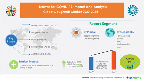 The doughnuts market size is expected to grow by USD 5.69 bn and record a CAGR of 4% during 2020-2024.
