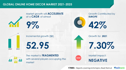Technavio has announced its latest market research report titled Online Home Decor Market by Product and Geography - Forecast and Analysis 2021-2025
