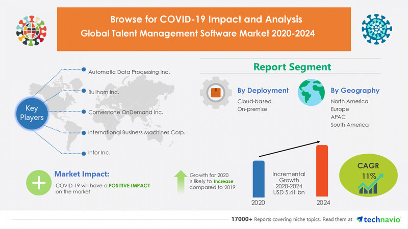 Technavio has announced its latest market research report titled Talent Management Software Market by Deployment and Geography - Forecast and Analysis 2020-2024
