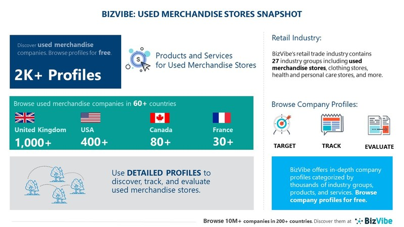 Snapshot of BizVibe's used merchandise stores industry group and product categories.