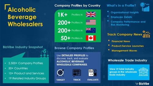 Snapshot of BizVibe's alcoholic beverage wholesalers industry group and product categories.