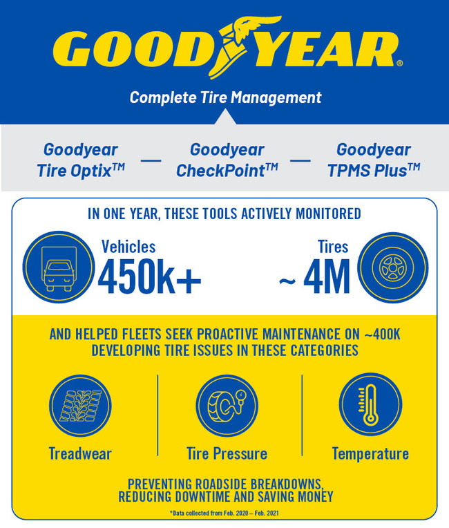 (PRNewsfoto/The Goodyear Tire & Rubber Company)