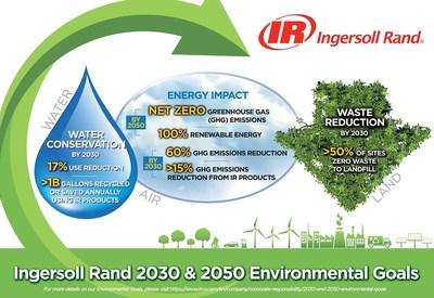 Ingersoll Rand 2030 & 2050 Environmental Goals
