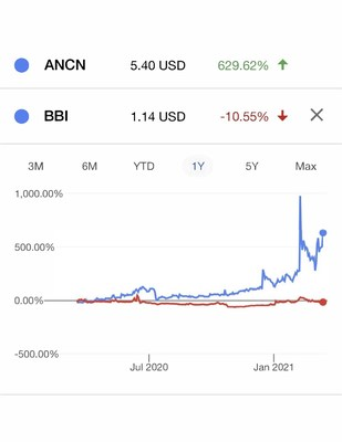 Performance of Anchiano Therapeutics vs benchmark last 12 months