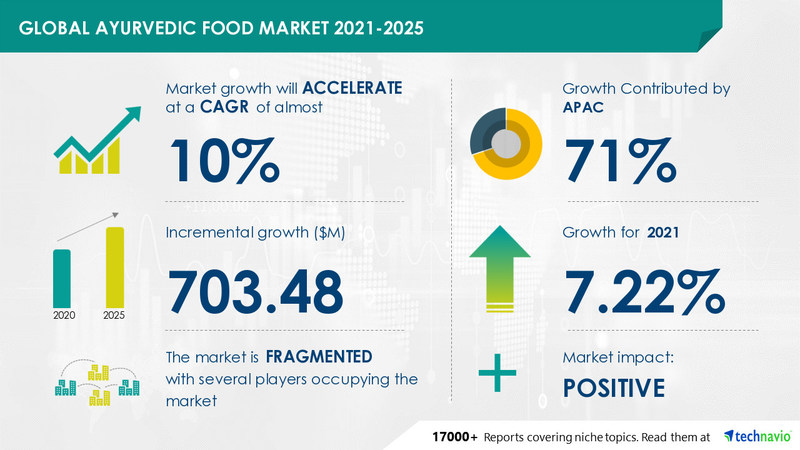 Ayurvedic food market size has the potential to grow by USD 703.48 million during 2021-2025