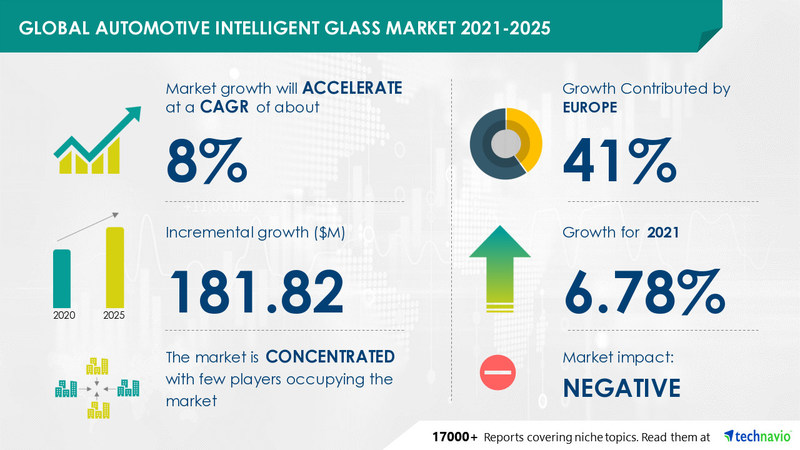 The automotive intelligent glass market size has the potential to grow by USD 181.82 million during 2021-2025, and the market's growth momentum will accelerate at a CAGR of 8.08%.