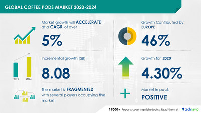 The coffee pods market size has the potential to grow by $8083.13 million during 2020-2024, and the market's growth momentum will accelerate during the forecast period.