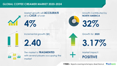 The coffee creamer market size has the potential to grow by USD 2.40 billion during 2020-2024, and the market's growth momentum will accelerate during the forecast period.