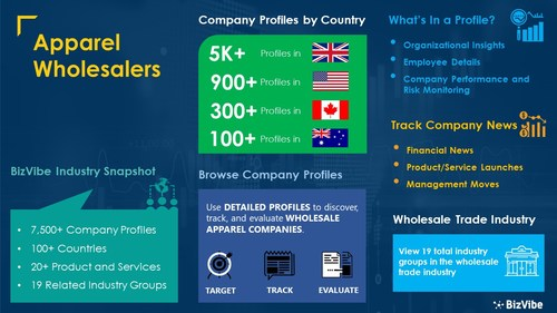 Snapshot of BizVibe's apparel wholesalers industry group and product categories.