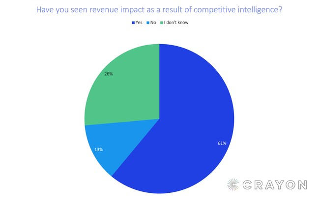 61% of businesses say competitive intelligence drives revenue growth.