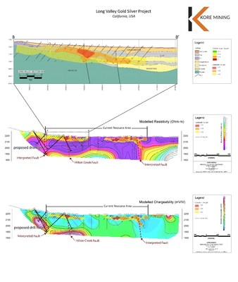 FIGURE 4: SECTION 900 OXIDE AND SULPHIDE TARGETS WITH IP GEOPHYSICS (CNW Group/Kore Mining)