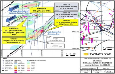 Figure 1. Western Flank Zone Drill Section KMR20-026 / KMR20-002 / KMR20-003 (CNW Group/New Placer Dome Gold Corp.)