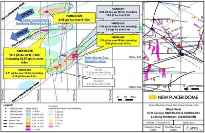 Figure 1. Western Flank Zone Drill Section KMR20-026 / KMR20-002 / KMR20-003 (CNW Group/Nevada Sunrise Gold Corporation)
