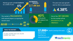 Water and Gas Valves Market to garner USD 7.44 Billion with over 5% CAGR during 2021-2025: Technavio