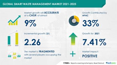 The smart waste management market size is expected to grow by USD 2.26 billion and record a CAGR of 8.55% during 2021-2025.