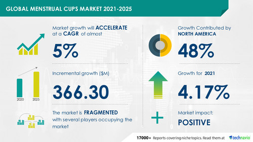 The menstrual cups market size has the potential to grow by USD 366.30 million during 2021-2025, and the market's growth momentum will accelerate at a CAGR of 4.82%.