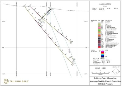 Figure 6: Section showing drillholes RV21-26 & RV21-27. (CNW Group/Trillium Gold Mines Inc.)