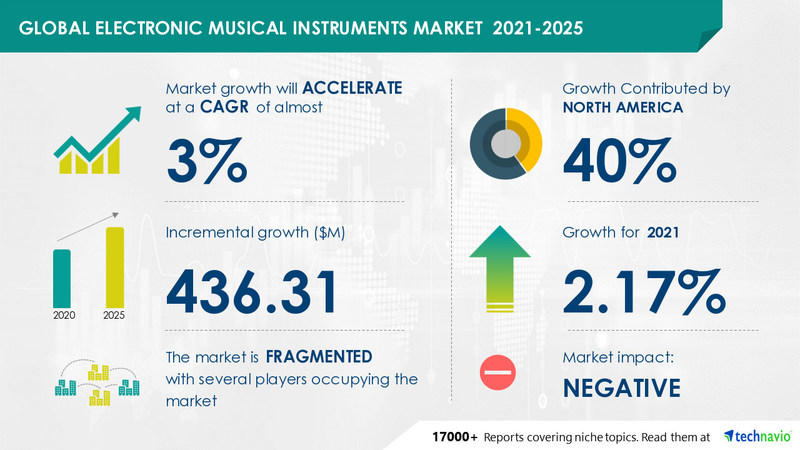 Technavio has announced its latest market research report titled Electronic Musical Instruments Market by Product and Geography - Forecast and Analysis 2021-2025