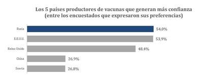 Los 5 países productores de vacunas que generan más confianza (entre los encuestados que expresaron sus preferencias)