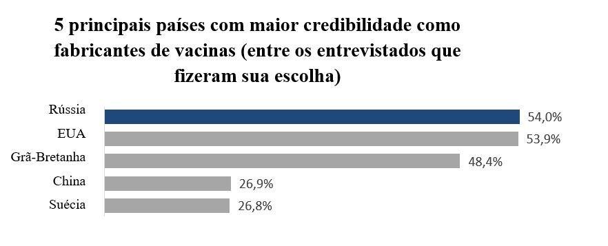 5 principais países com maior credibilidade como fabricantes de vacinas (entre os entrevistados que fizeram sua escolha)
