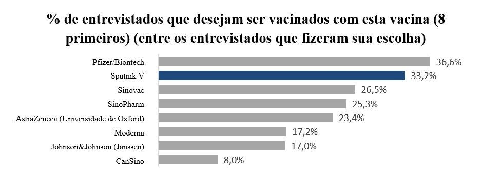 % de entrevistados que desejam ser vacinados com esta vacina (8 primeiros) (entre os entrevistados que fizeram sua escolha)