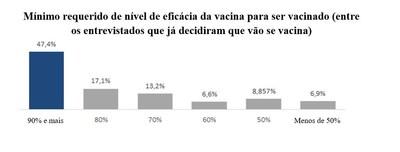 Mínimo requerido de nível de eficácia da vacina para ser vacinado (entre os entrevistados que já decidiram que vão se vacina)