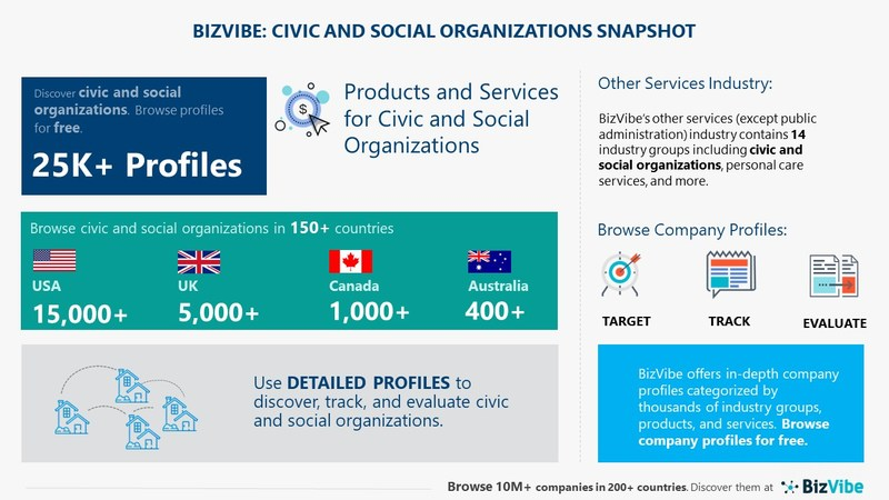 Snapshot of BizVibe's civic and social organizations industry group and product categories.