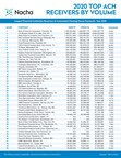 Nacha Releases the 2020 Top 50 Financial Institution ACH...