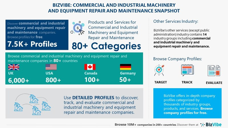 Snapshot of BizVibe's commercial and industrial machinery and equipment repair and maintenance industry group and product categories.