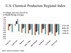 U.S. Chemical Production Dropped In February...
