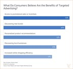 Despite Negative Perceptions, 52% of Consumers Can Identify Benefits of Targeted Advertising