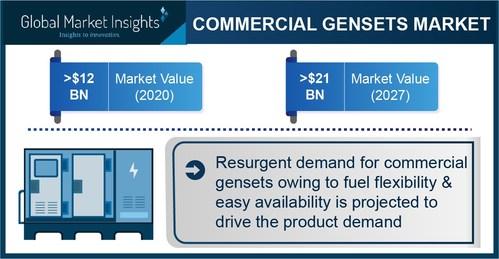 Global Market Insights Inc.