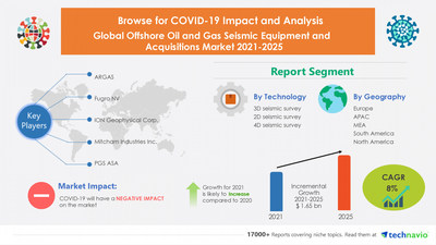 Technavio has announced its latest market research report titled Offshore Oil and Gas Seismic Equipment and Acquisitions Market by Technology and Geography - Forecast and Analysis 2021-2025